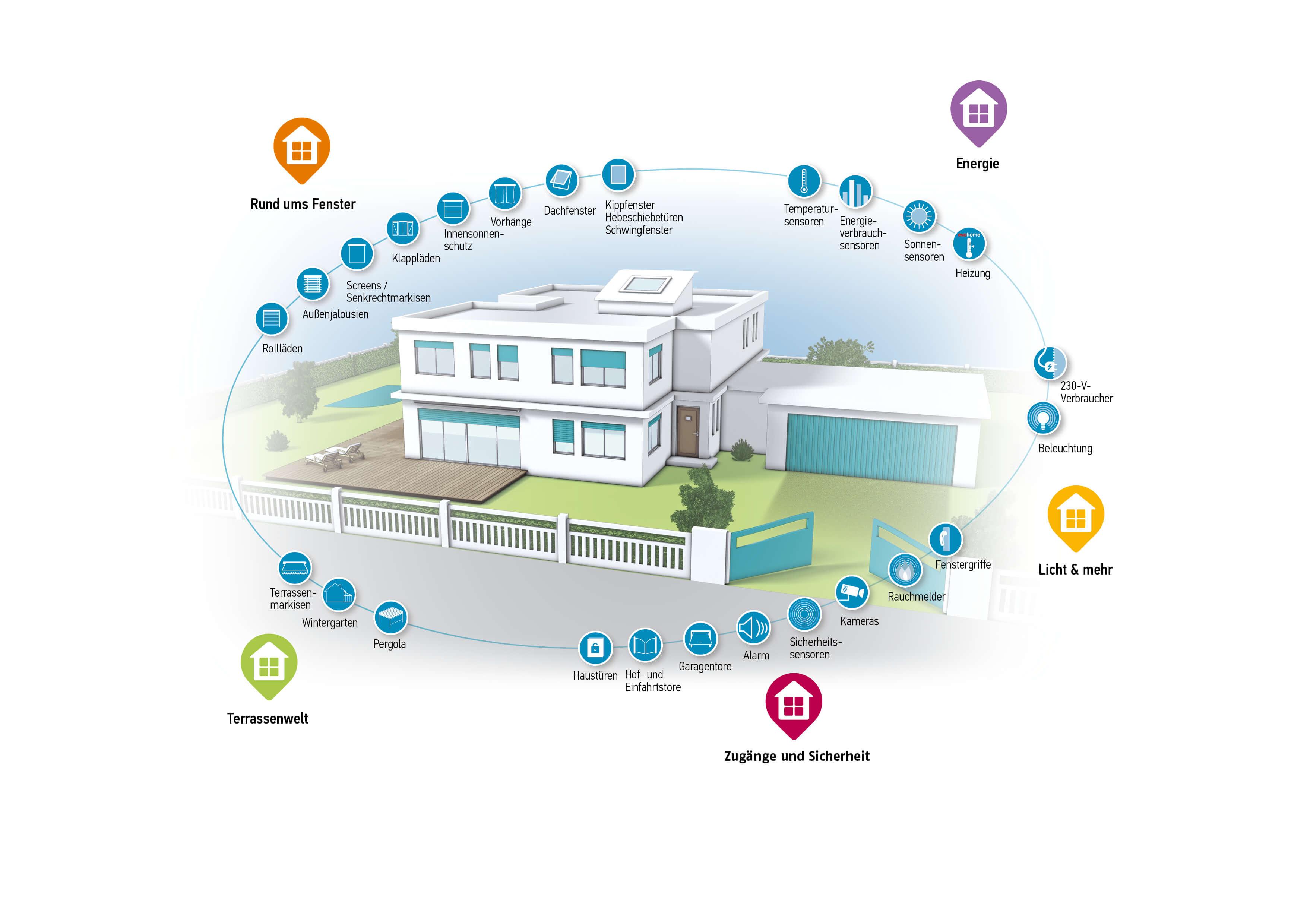 irovec-sonnenschutz-bludenz-smart-home-TaHoma-großes-Haus